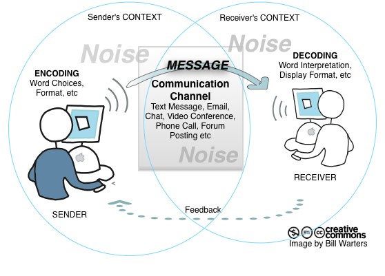 CommunicationModelDiagram