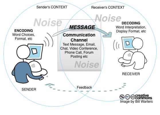 CommunicationModelDiagram